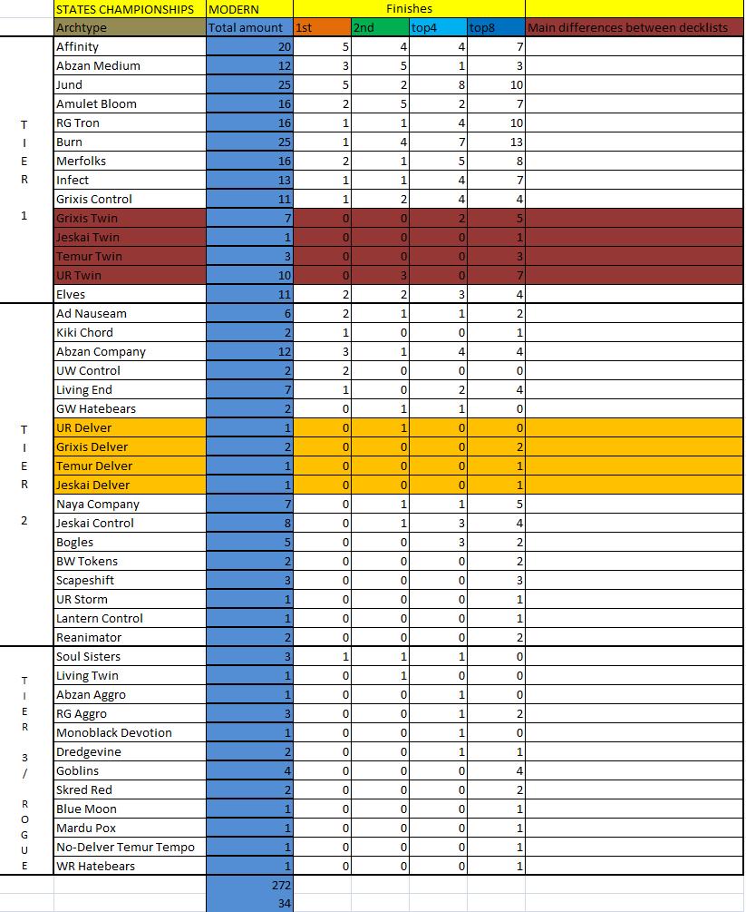 States Championships 2015. Modern. Metagame-analysis.